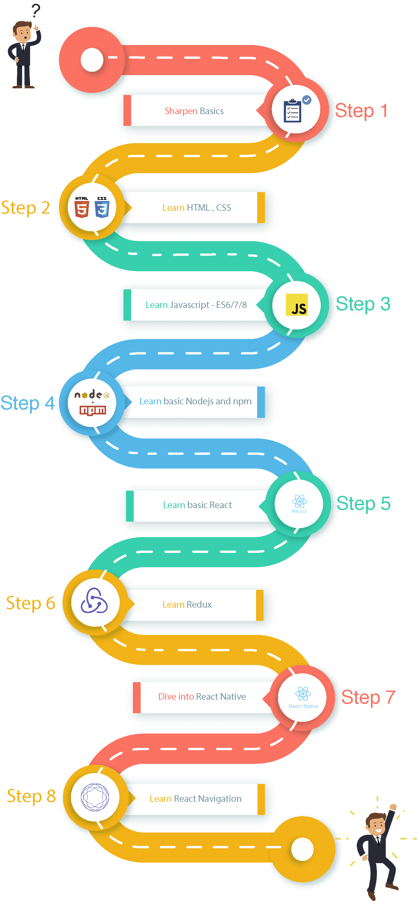 Roadmap To Becoming A React Native Developer In 2018 For Beginners 99x